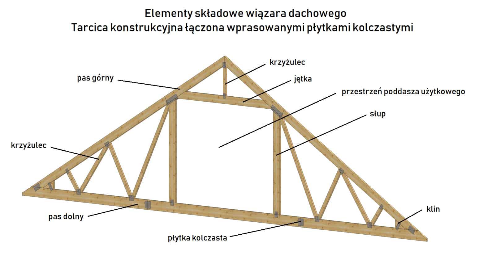 Elementy składowe wiązara dachowego